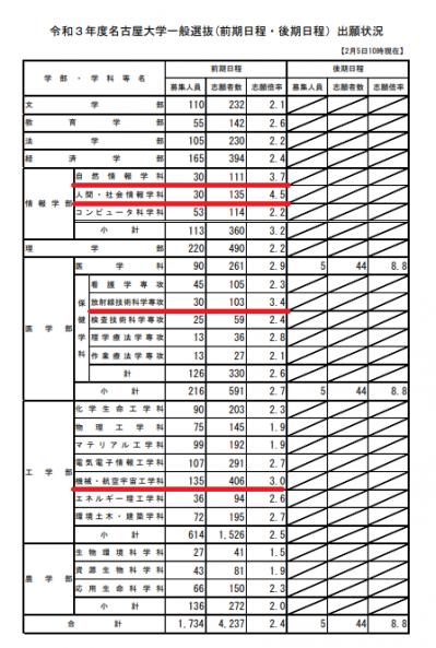 名古屋 大学 出願 状況