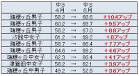 中3模試の成績アップ 4月→8月
