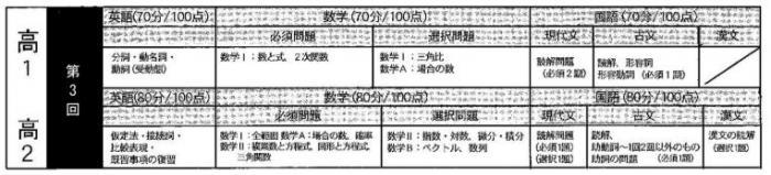 10月 高1・2 第3回 高校テスト試験範囲.JPG