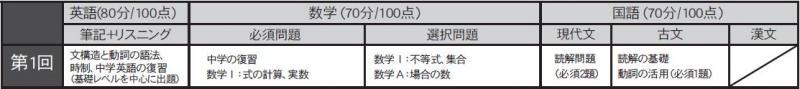 2019 5月高1模試試験範囲.JPG