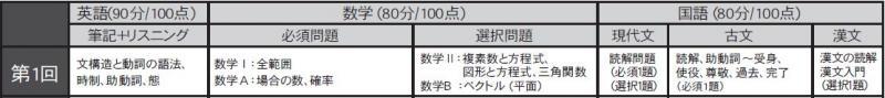 2019 5月高2模試試験範囲.JPG