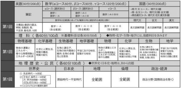 2019 5月高3模試試験範囲.JPGのサムネイル画像