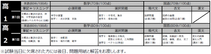 2021 高1.2模試6月 出題範囲.png